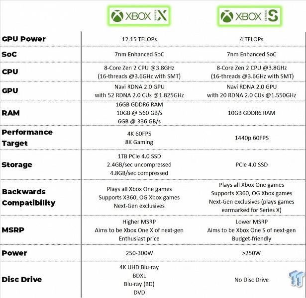Чем отличаются «дешёвая» Xbox Series S и «дорогая» Xbox Series X
