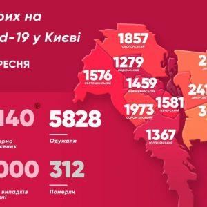 COVID-19. В Киеве резко выросло количество заболевших за сутки: карта по районам