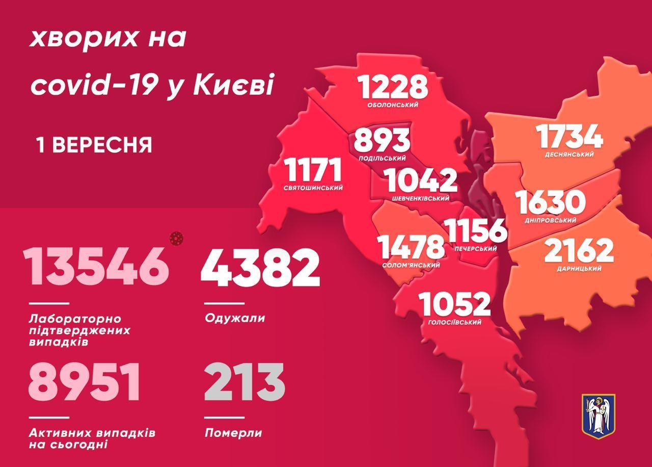 Карта заболевших коронавирусом по районам столицы на 01.09 (источник - telegram Кличко)