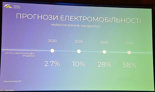 Как Украина готовится к массовому выпуску электрокаров - электрокар