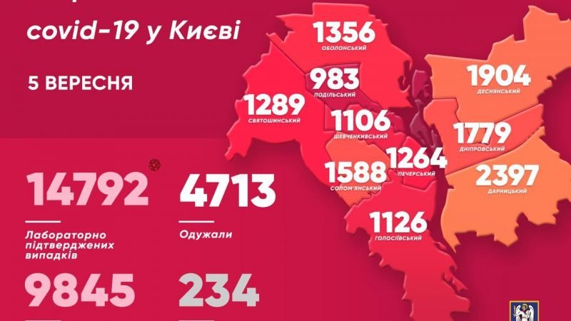 Коронавирус. В Киеве вторые сутки подряд фиксируют более 300 заболевших