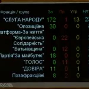 Несмотря на критику Запада. Рада назначила членов комиссии по отбору главы САП