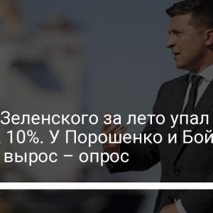 Рейтинг Зеленского за лето упал почти на 10%. У Порошенко и Бойко немного вырос – опрос