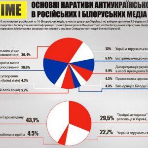 Что Россия вливает в уши беларусам об Украине: инфографика ИМИ о кремлевской пропаганде
