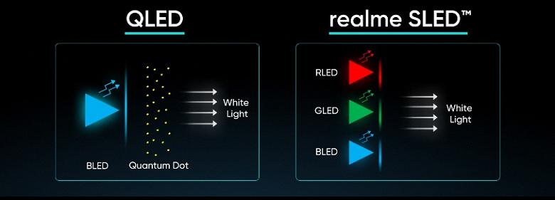 Realme готовит первый в мире умный телевизор 4K с экраном нового типа. Такой экран компания назвала SLED