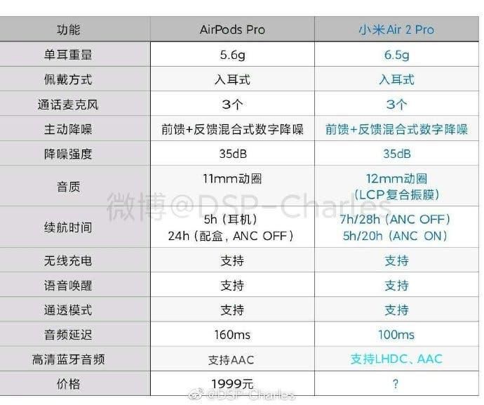 Беспроводные наушники Xiaomi Mi Air 2 Pro сравнили с AirPods Pro. Xiaomi дешевле и лучше, но есть и минус