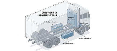 Как ЕС готовится к водородному буму. К 2030 году на дороги выйдут 100 000 грузовиков на водороде - водород