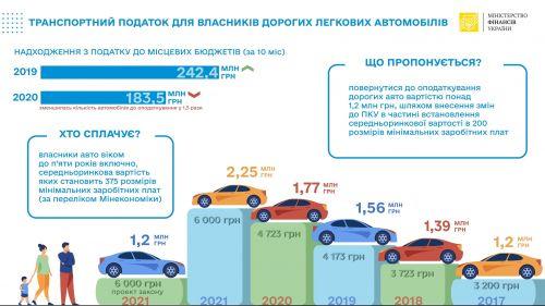 Минфин рассчитывает обложить дополнительным налогом авто, стоимостью 1,2 млн. гривен