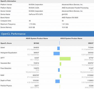 Radeon RX 6800 неожиданно уступила GeForce RTX 3070 в новом тесте