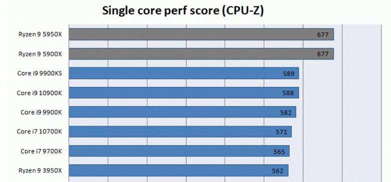 Результаты теста CPU-Z дают представление о производительности процессора Intel Core i9-11900K (Rocket Lake-S)