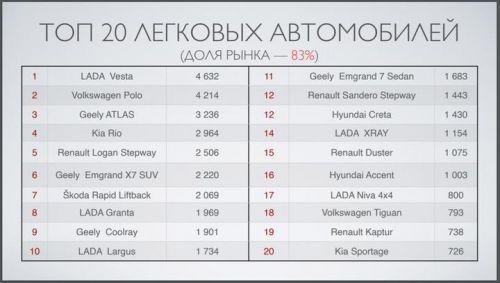 Авторынок Беларуси в 2020 году упал на 18% - авторынок