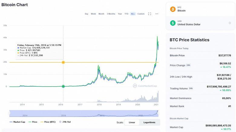 Илон Маск надувает пузырь под названием Bitcoin?