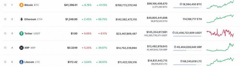 Хороший день для криптоинвестора. Bitcoin уже дороже 41000 долларов, Etherium — 1250 долларов