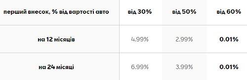 Бери курс на 0.01%! На SEAT действуют выгодные условия финансирования по ставке от 0,01% годовых в гривне - SEAT