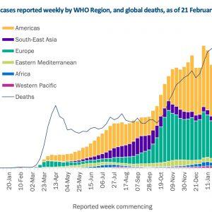 ВОЗ: Смертность от COVID-19 в мире снижается третью неделю подряд – инфографика