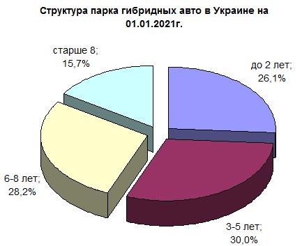 В Украине определили средний возраст гибридных авто - гибрид