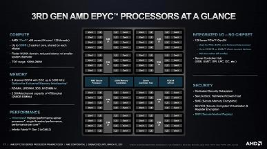 До 64 ядер частотой до 4,1 ГГц. Представлены серверные процессоры AMD Epyc 7003 (Milan), которые быстрее и дешевле аналогов Intel