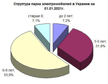 Стал известен средний возраст электромобилей в Украине - электромоб