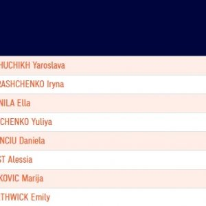 Украинки Магучих и Геращенко выиграли чемпионат Европы по прыжкам в высоту