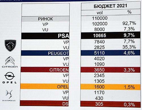 Stellantis обнародовал свою стратегию в Украине. В 2021 году представит 15 новых моделей автомобилей - Stellantis
