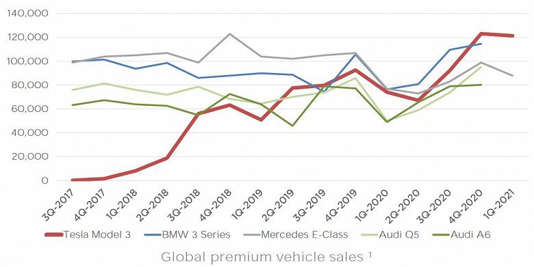 По подсчетам Tesla, электромобиль Model 3 — самая продаваемая легковая машина премиум-класса