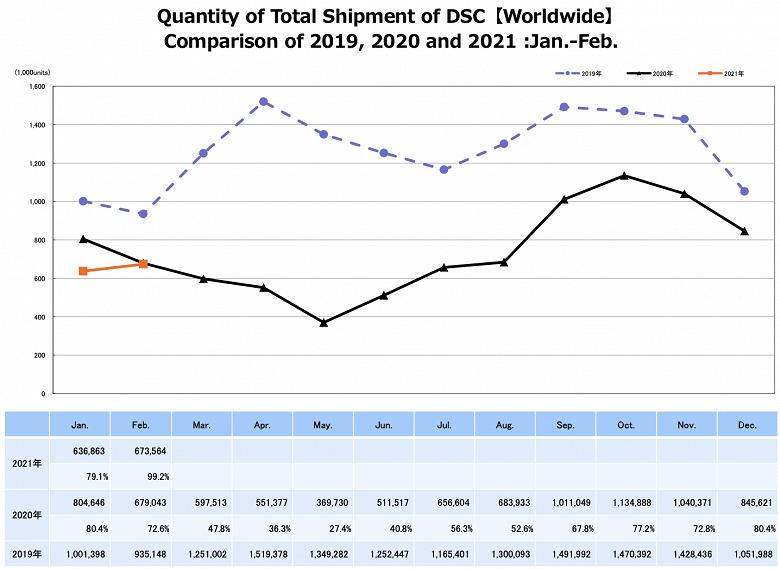 Продажи беззеркальных камер в феврале выросли на 62,5% по сравнению с тем же периодом прошлого года
