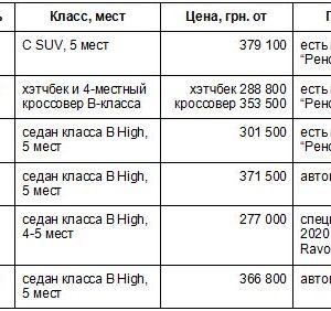 ТОП-5 самых популярных и доступных авто в Украине