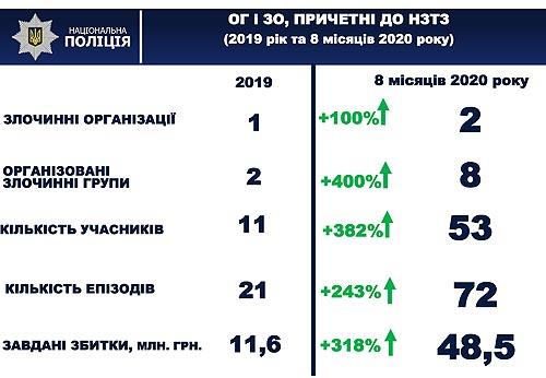 Автоугоны во время карантина - как изменилась статистика угонов в Украине? - угон