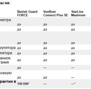 Какие спутниковые автосигнализации есть на украинском рынке. Обзор ТОП-моделей