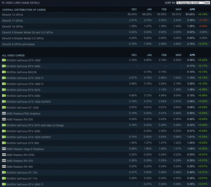 Когда нормальные видеокарты в дефиците, для игр сгодится и GeForce MX230. Он пробился в Топ-3 GPU Steam