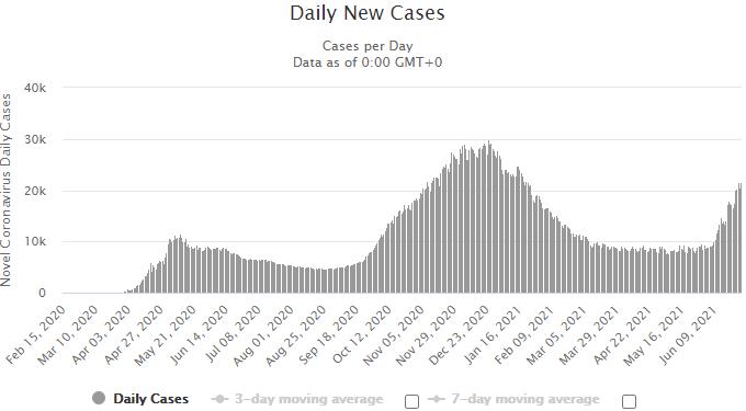 Третья волна. В России – рекорд смертности от COVID-19 с начала пандемии: график