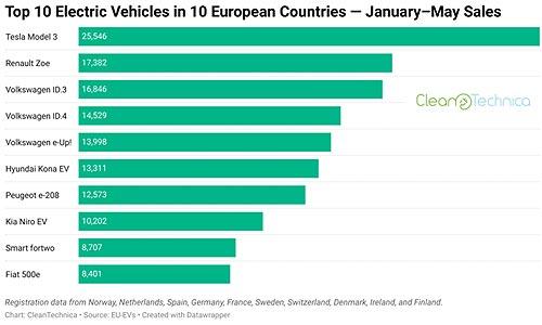 30 самых популярных электрокаров в странах ЕС - электрокар