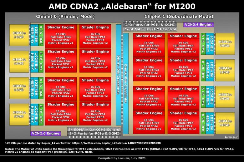 Видеокарта AMD Instinct MI200 получила в пять раз больше памяти, чем GeForce RTX 3090
