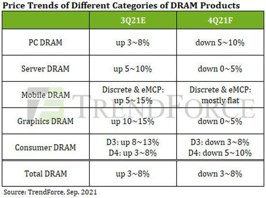 Аналитики TrendForce прогнозируют снижение цен на DRAM уже в следующем квартале