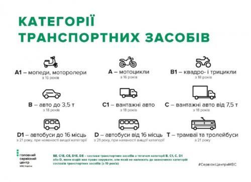 В Украине внесли изменения в оформление водительских прав