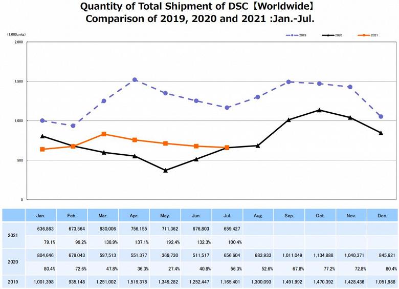 Опубликован отчет CIPA за июль