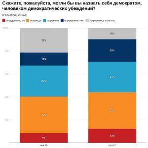 Почти половина россиян не считают себя приверженцами демократии – опрос